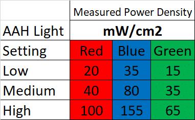 dosing aah light, red light heals, photonic heal